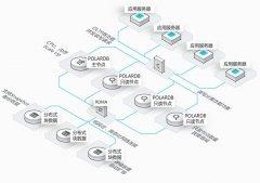 POLARDB数据库解决100TB大容量存储
