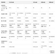 阿里云服务器不同硬盘类型性能对比,如何选择